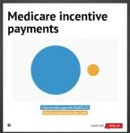 medicare incentive graphic