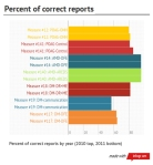 correct reports